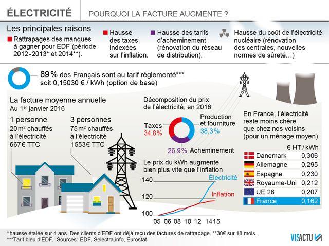 INFOGRAPHIE : La facture d'électricité va encore augmenter