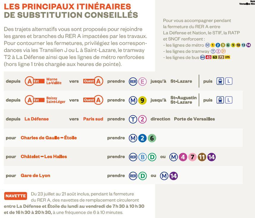Le RER a sera interrompu entre La Défense et Nation pendant un mois.