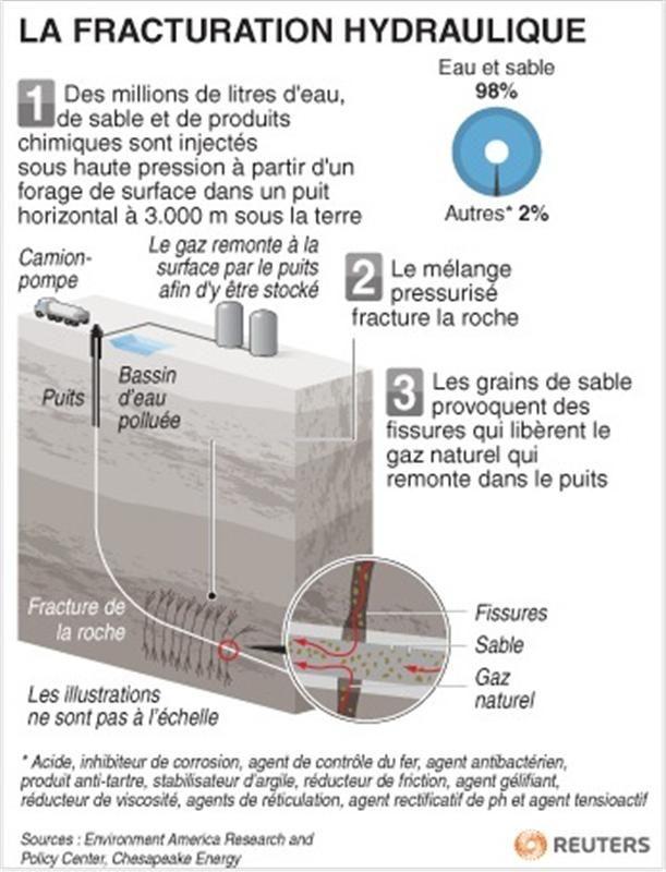 gaz de schiste: la fracturation hydraulique