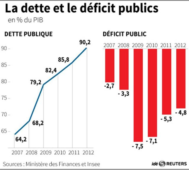 la dette et le déficit publics