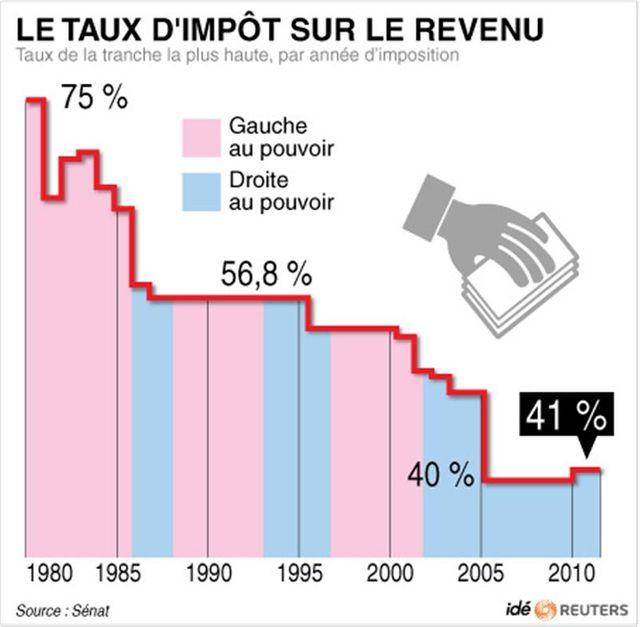 le taux d'impôt sur le revenu