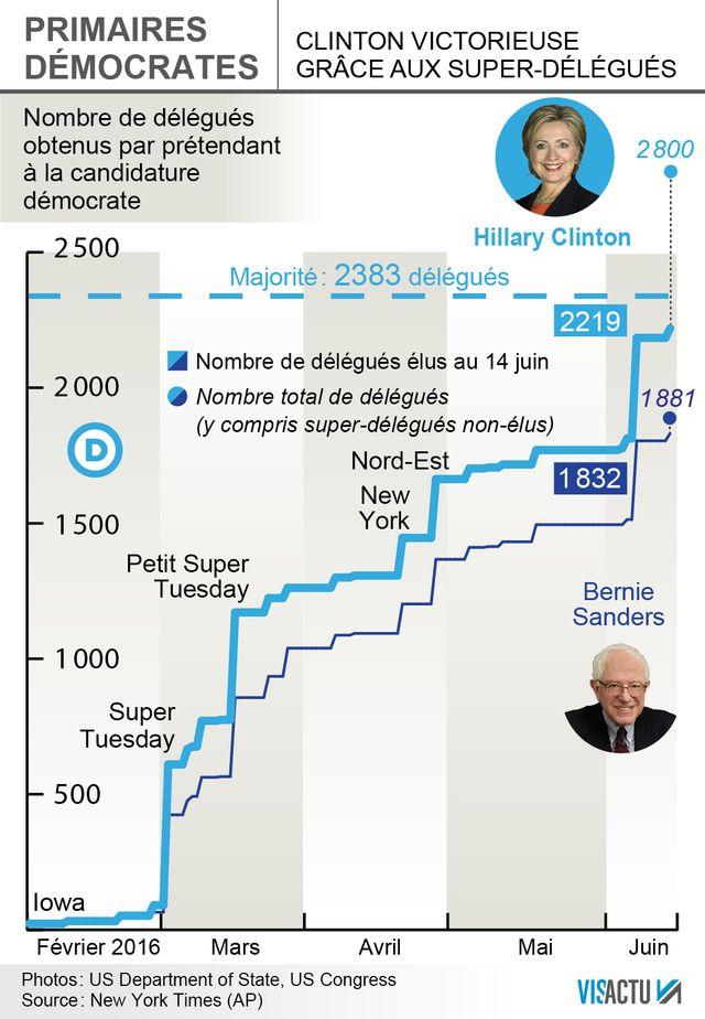 Clinton en tête mais Sanders compte peser sur le programme du parti démocrate
