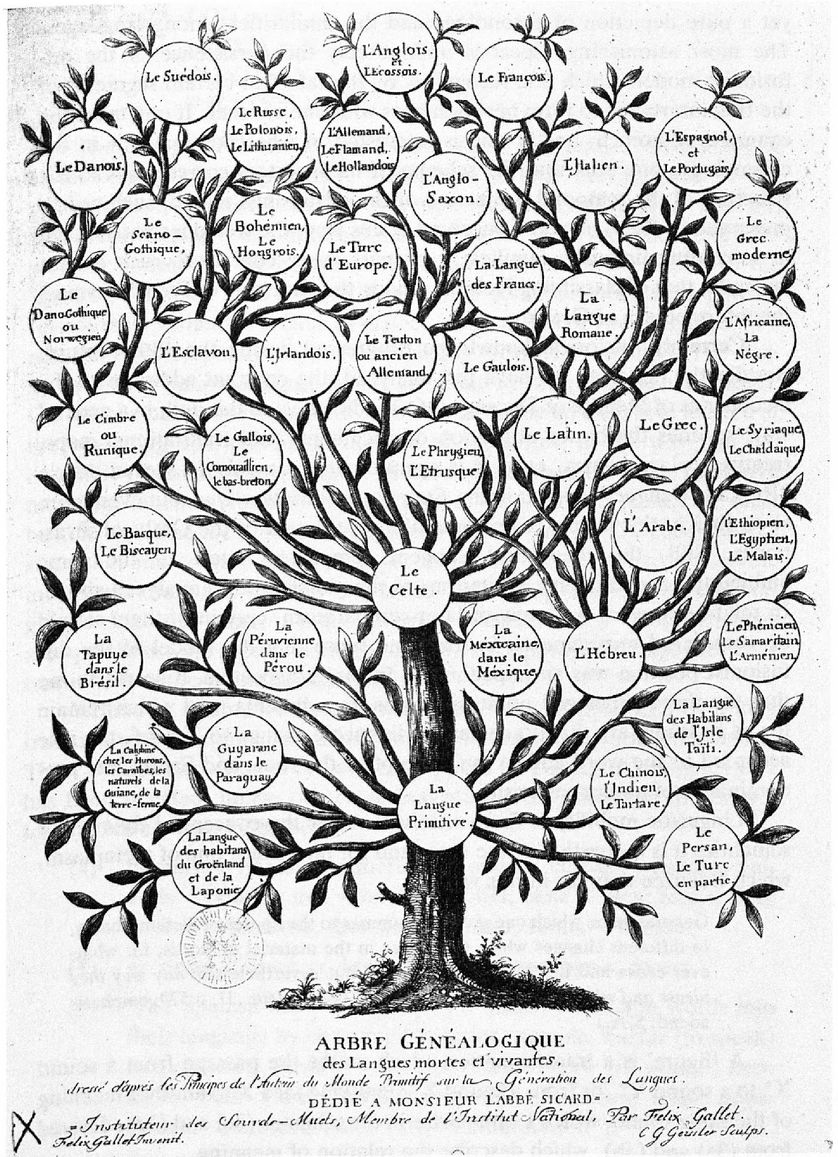 Arbres généalogique des langues mortes et vivantes