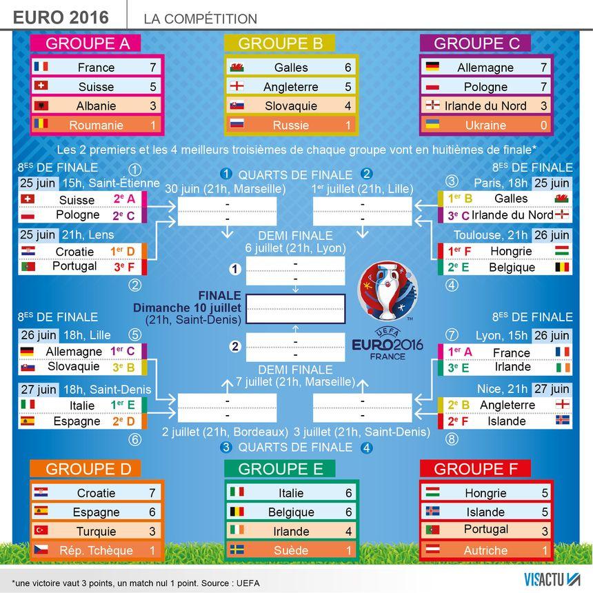 Euro 2016 Tous Les Resultats Et Le Calendrier Des Matches
