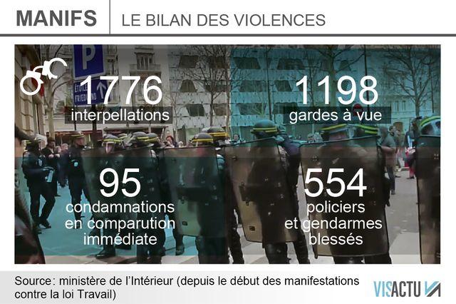 INFOGRAPHIE : Loi Travail : le bilan des violences dans les manifestations