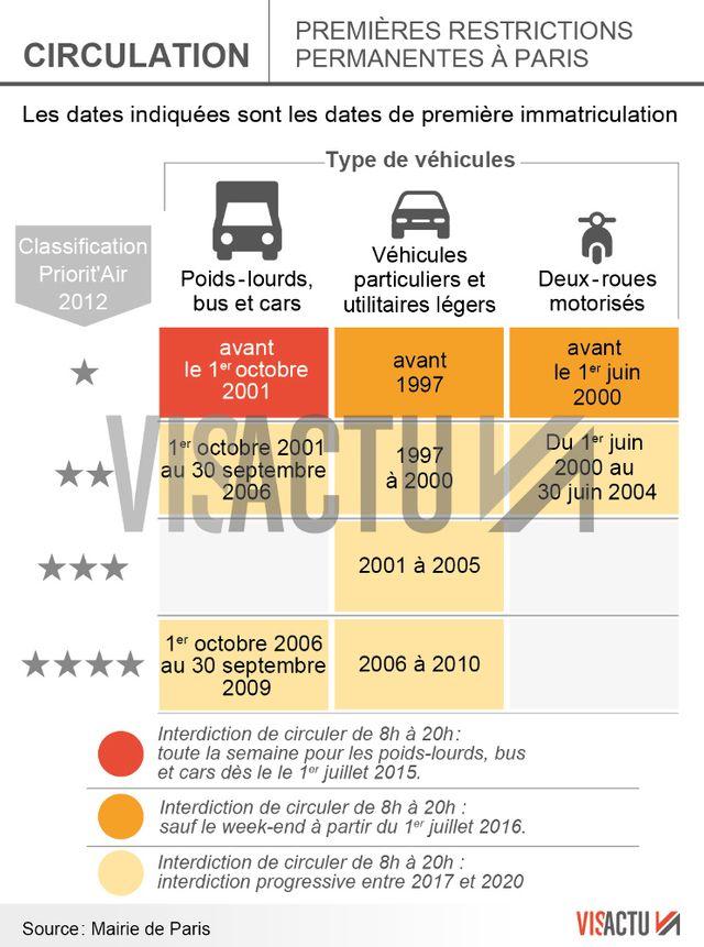 Qui est concerné par les restrictions de circulation dans Paris ?
