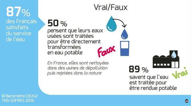 L'eau du robinet vue par les Français