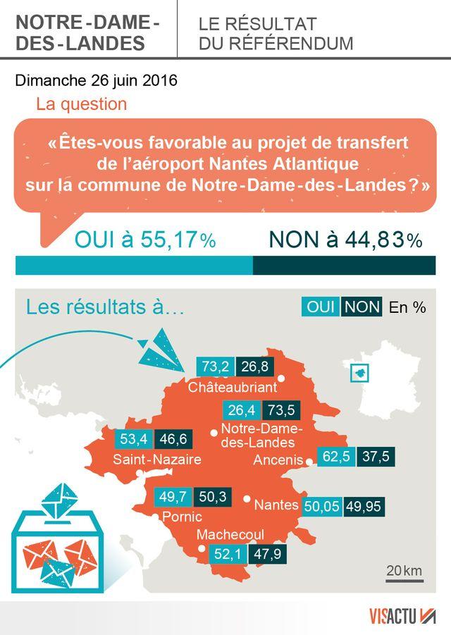 Résultats du référendum sur Notre-Dame-des-Landes
