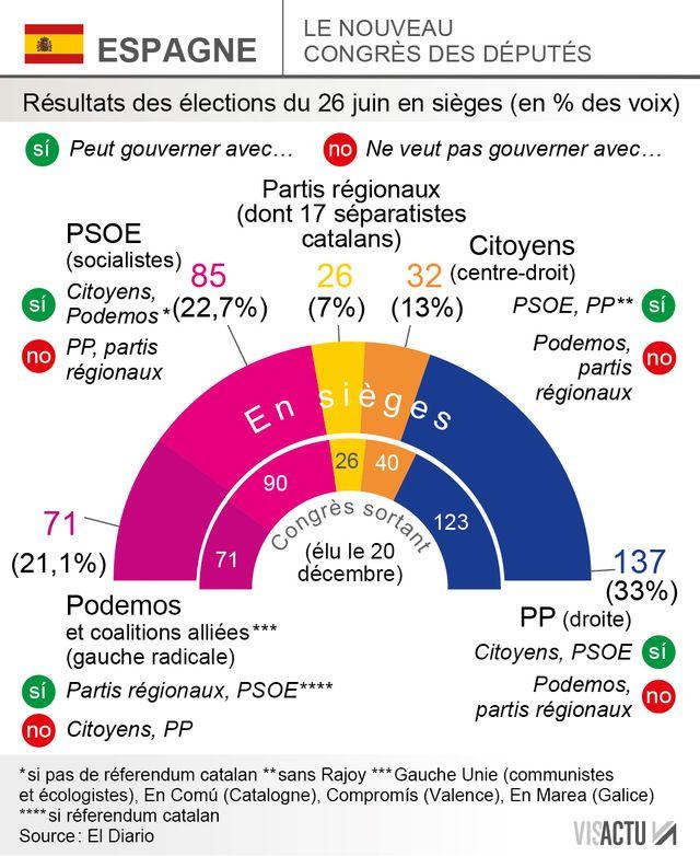 Résultats des législatives en Espagne