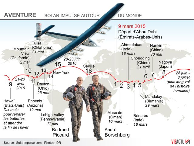 Le périple de Solar Impulse 2
