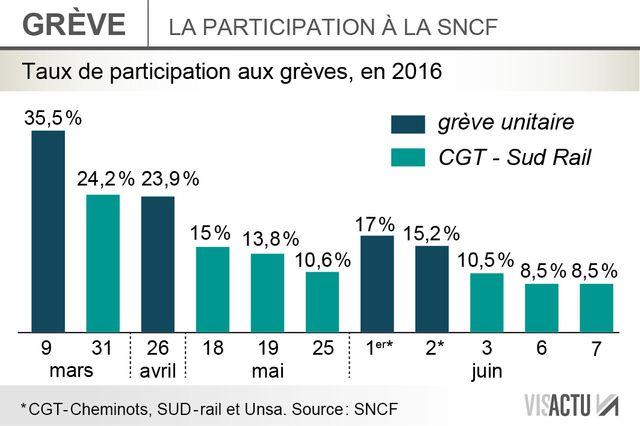Le taux de grévistes à la SNCF ce mardi