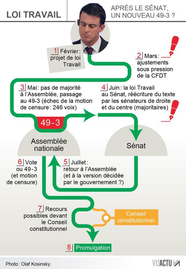INFOGRAPHIE - Article 2 : comment Manuel Valls peut passer en force