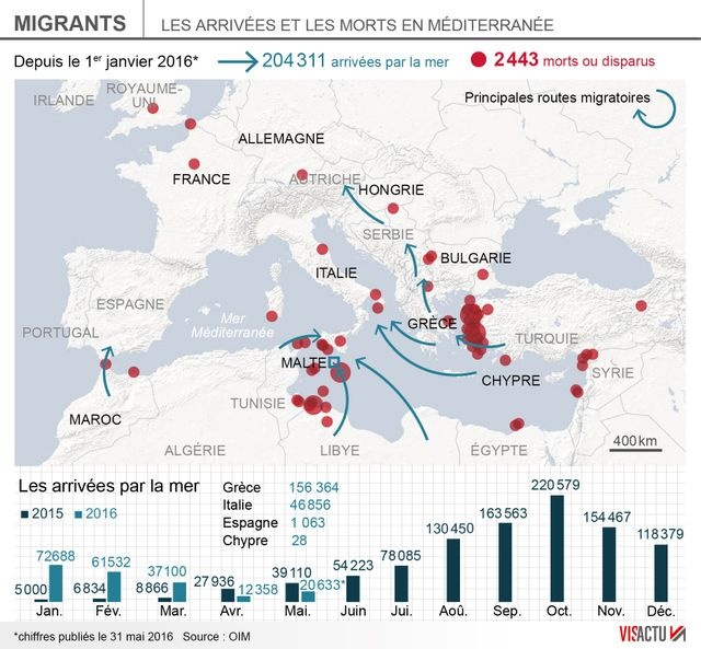 Arrivées de migrants en Europe