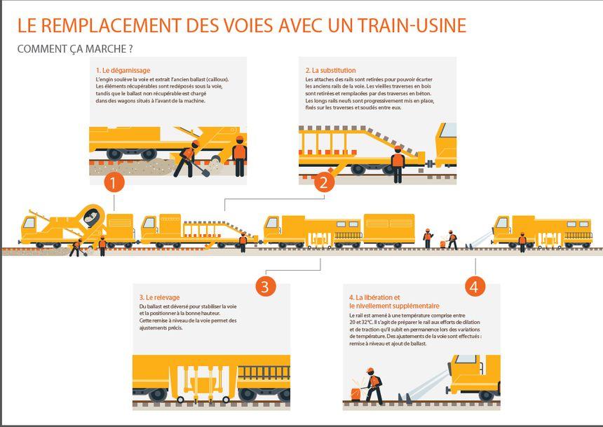 Un train usine va être utilisé pour rénover la ligne N du transilien.