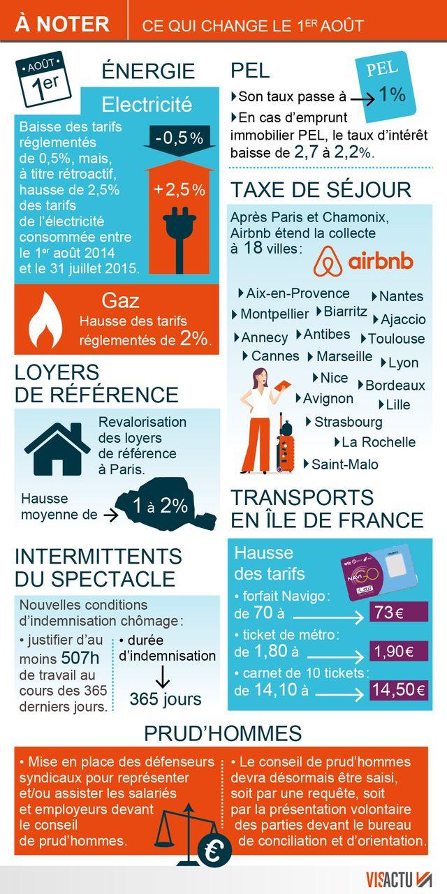 Infographie Ce qui change le 1er août