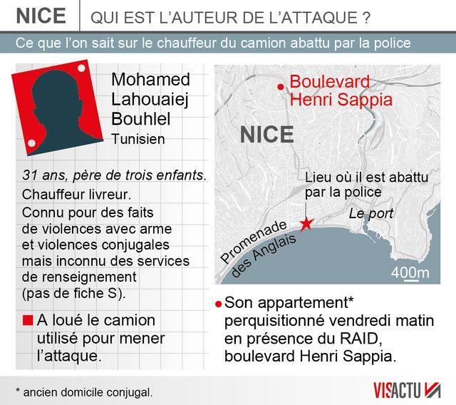 Qui est l'auteur de l'attaque de Nice?