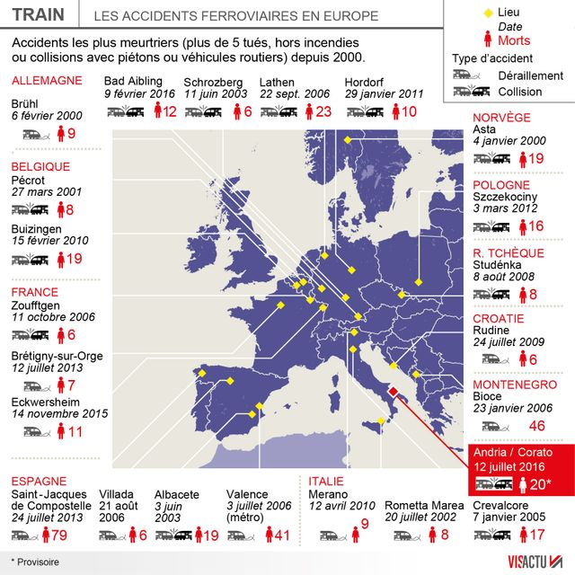 L'un des pires accidents ferroviaires d'Europe