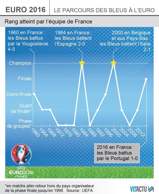 Euro : Premier échec pour la France en finale