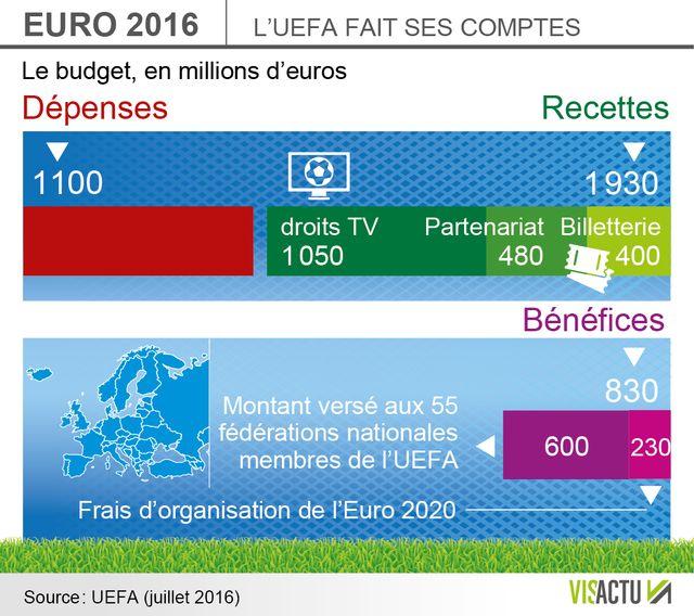2 milliards d'euros de recttes pour l'UEFA