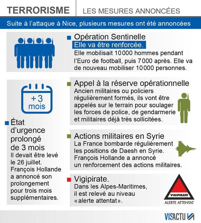 les mesures annoncées par François Hollande