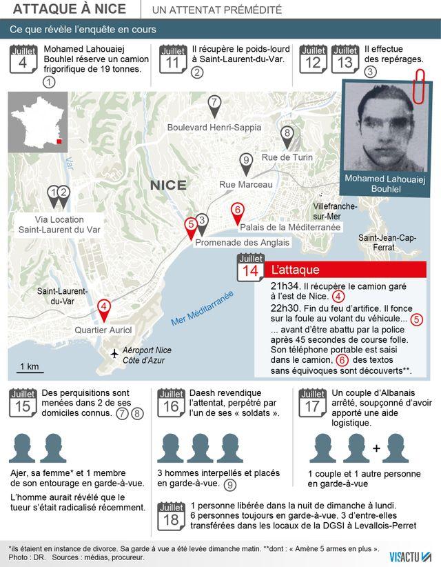 Attentat de Nice : la chronologie des faits