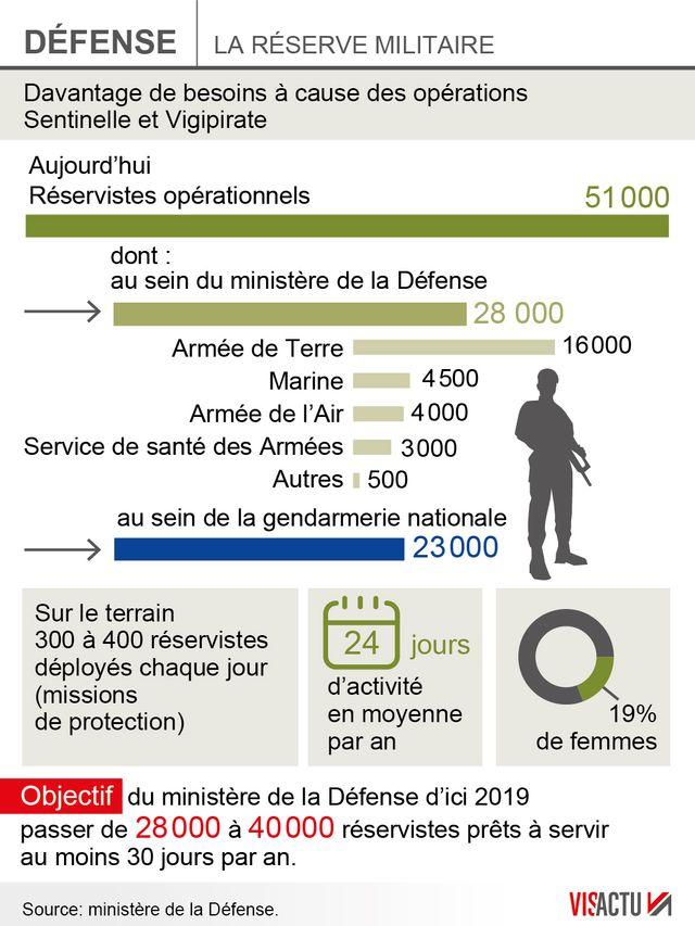 La réserve militaire en plein réforme