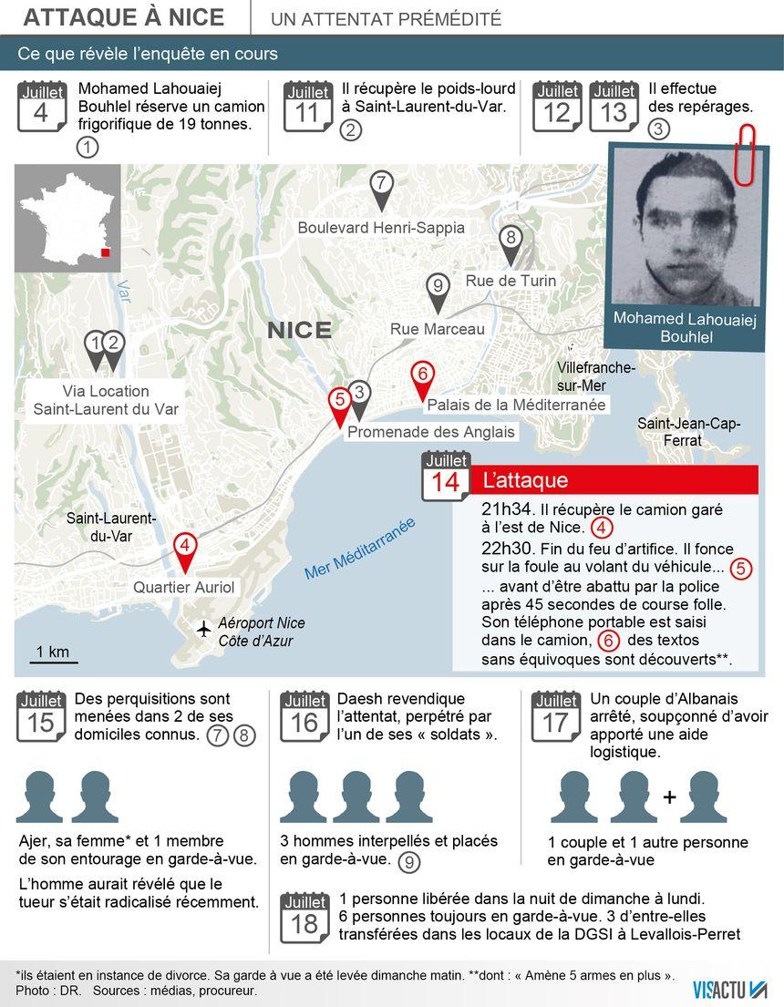 La chronologie des faits de l'attentat de Nice