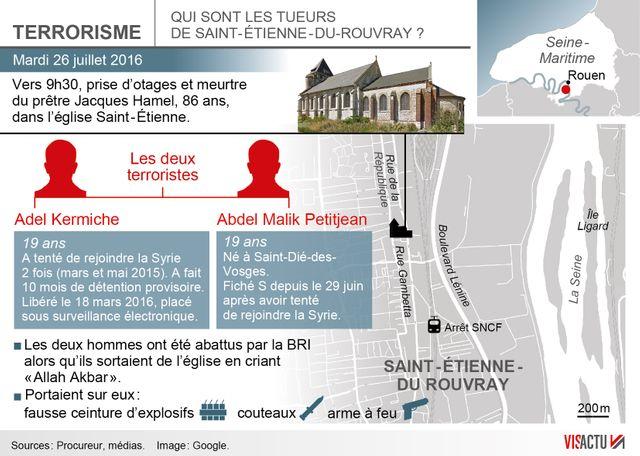 Qui sont les tueurs de Saint-Étienne-du-Rouvray