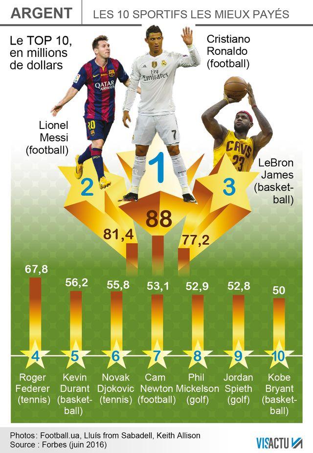 Cristiano Ronaldo est le sportif le mieux payé au monde, selon Forbes