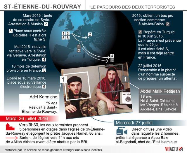 Le parcours des deux auteurs de l'attentat de Saint-Etienne-du-Rouvray