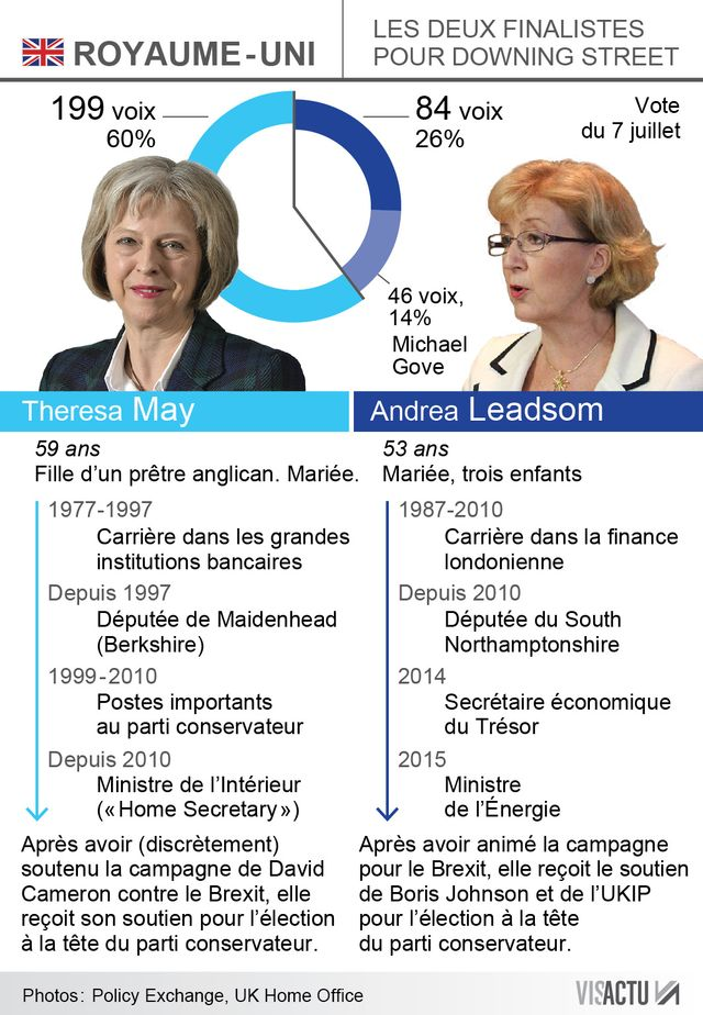 INFOGRAPHIE : Royaume-Uni : ce sera Theresa May ou Andrea Leadsom