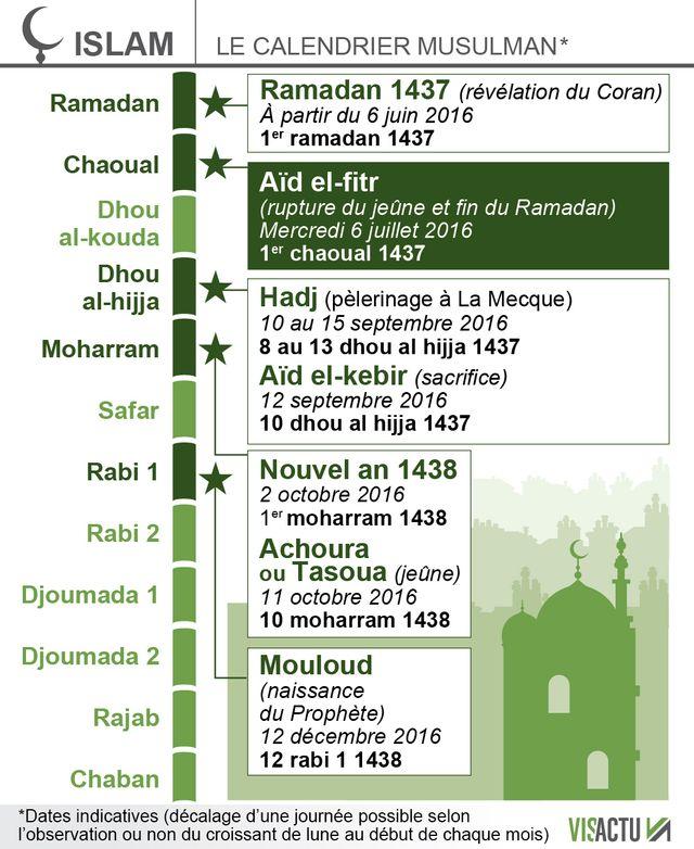 Islam : fin du ramadan mercredi