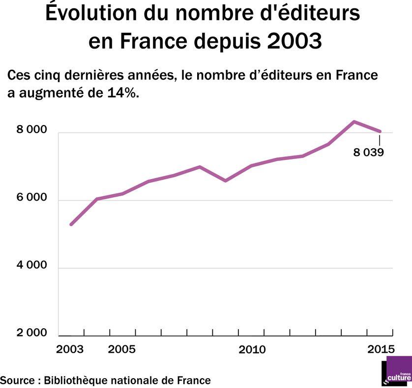 Evolution du nombre d'éditeurs en France depuis 2003
