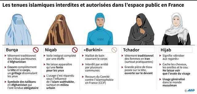 En France, qu'est ce qui est permis et qu'est ce qui est interdit