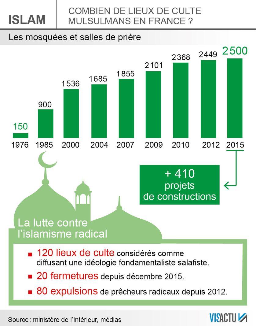 Les lieux de culte musulmans en France