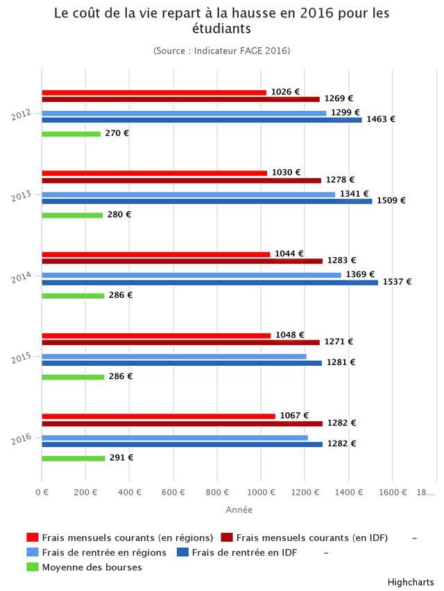 Évolution du coût de la vie étudiante depuis 2012