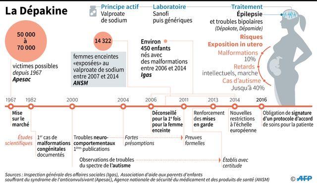 14 322 femmes enceintes exposées à la Dépakine entre 2007 et 2014