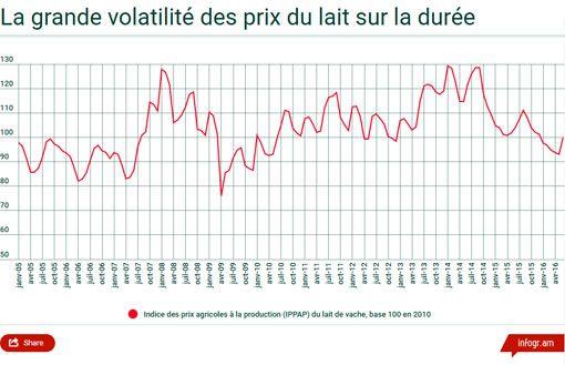La grande volatilité du prix du lait