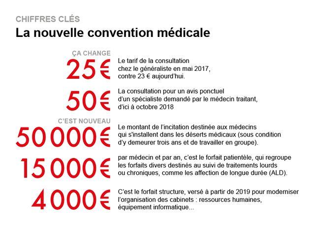 La nouvelle convention médicale entre la Caisse nationale d'assurance-maladie et les médecins a été signée le 21 août.