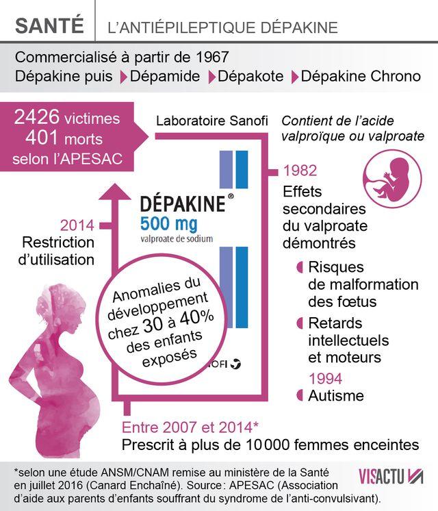 Infographie Les femmes qui ont pris de la Dépakine alors qu'elles étaient enceintes
