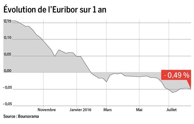 Évolution de l'Euribor sur 1 an (source : Boursorama)