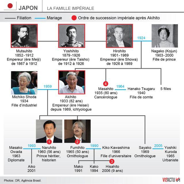 Infographie : la famille impériale japonaise