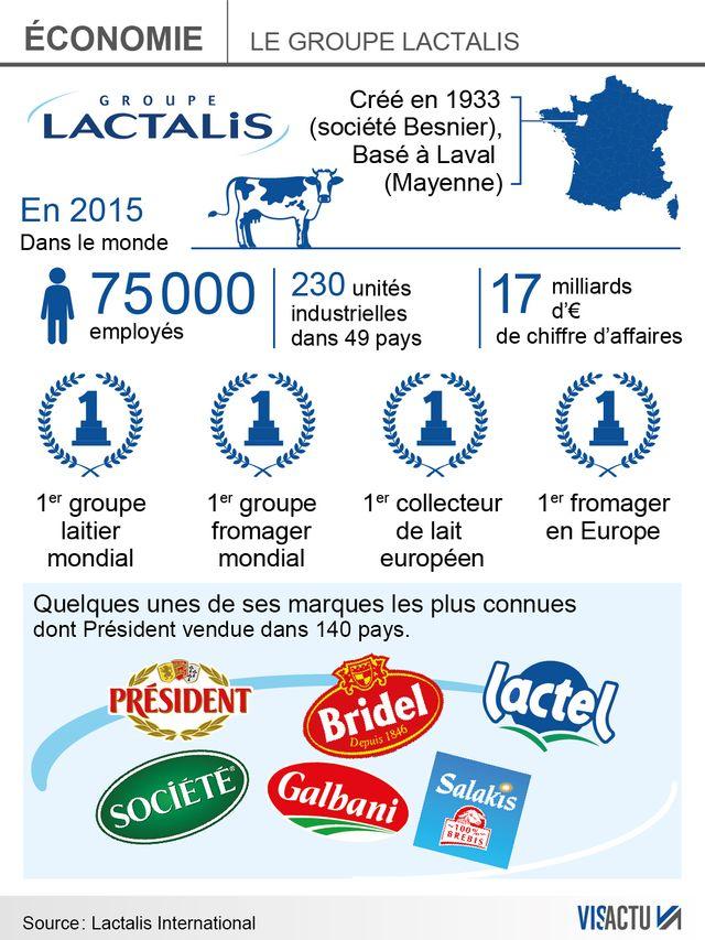 Crise ouverte entre producteurs laitiers et Lactalis