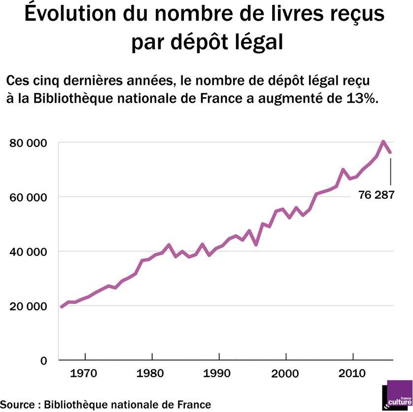 Evolution du nombre de livres reçus par dépôt légal