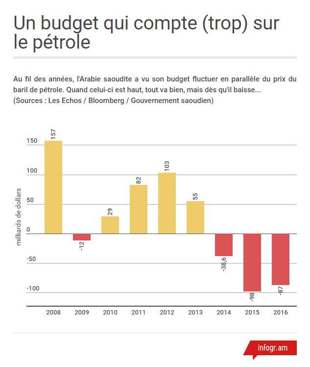 La dette saoudienne, tributaire du prix du pétrole