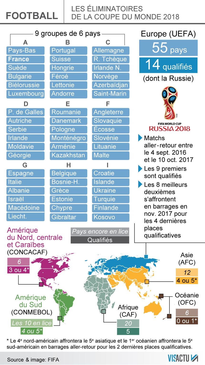 Calendrier Des Match De La Coupe Du Monde.Mondial 2018 Le Calendrier Des Matches De Qualifications