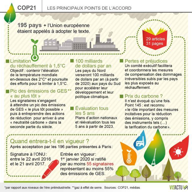 La COP21 avait établi des objectifs plutôt ambitieux, reste à les appliquer...