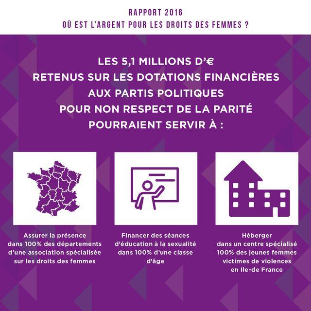 Reverser l'argent des partis politiques non-paritaires: un bol d'air financier pour les acteurs des droits des femmes