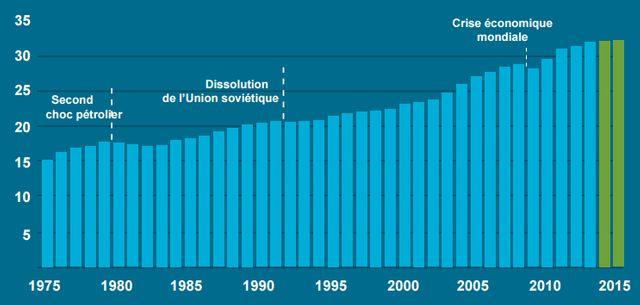 Les émissions de CO2 dans le monde