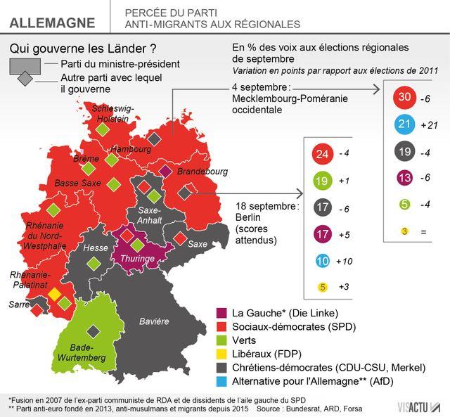 Succès du parti anti-migrants aux élections régionales dans le nord de l'ex-Allemagne de l'Est